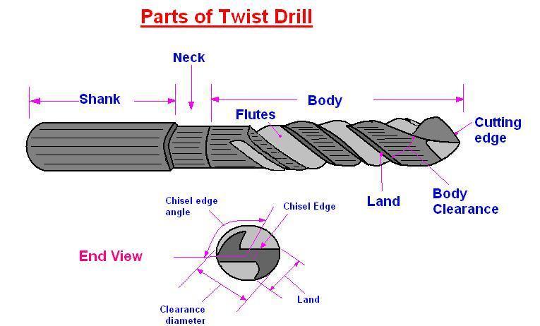 What Are The Main Parts Of A Drill Bit?