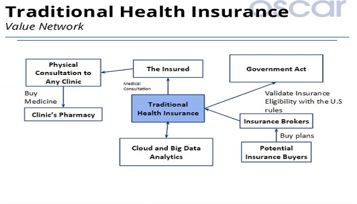 Supplement Traditional Health Plans Administrations with Newer Ones